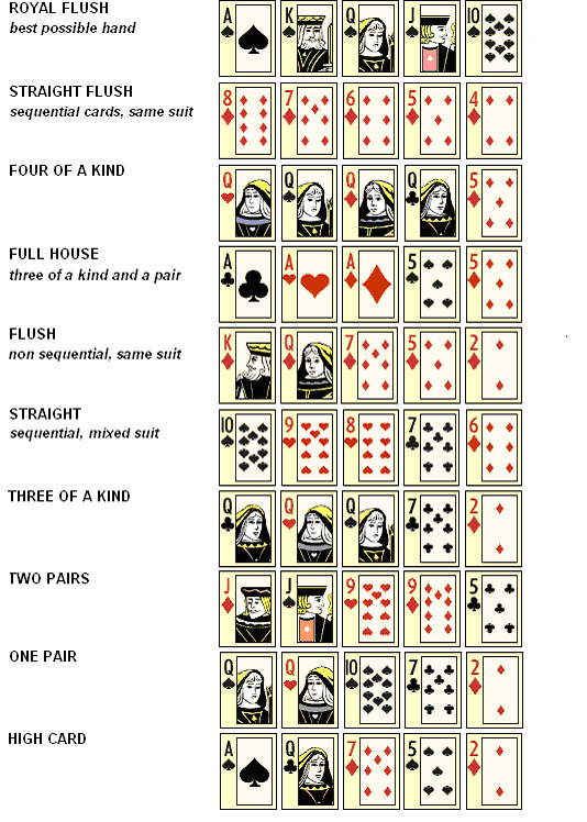 5 hand poker winning hands order of operations